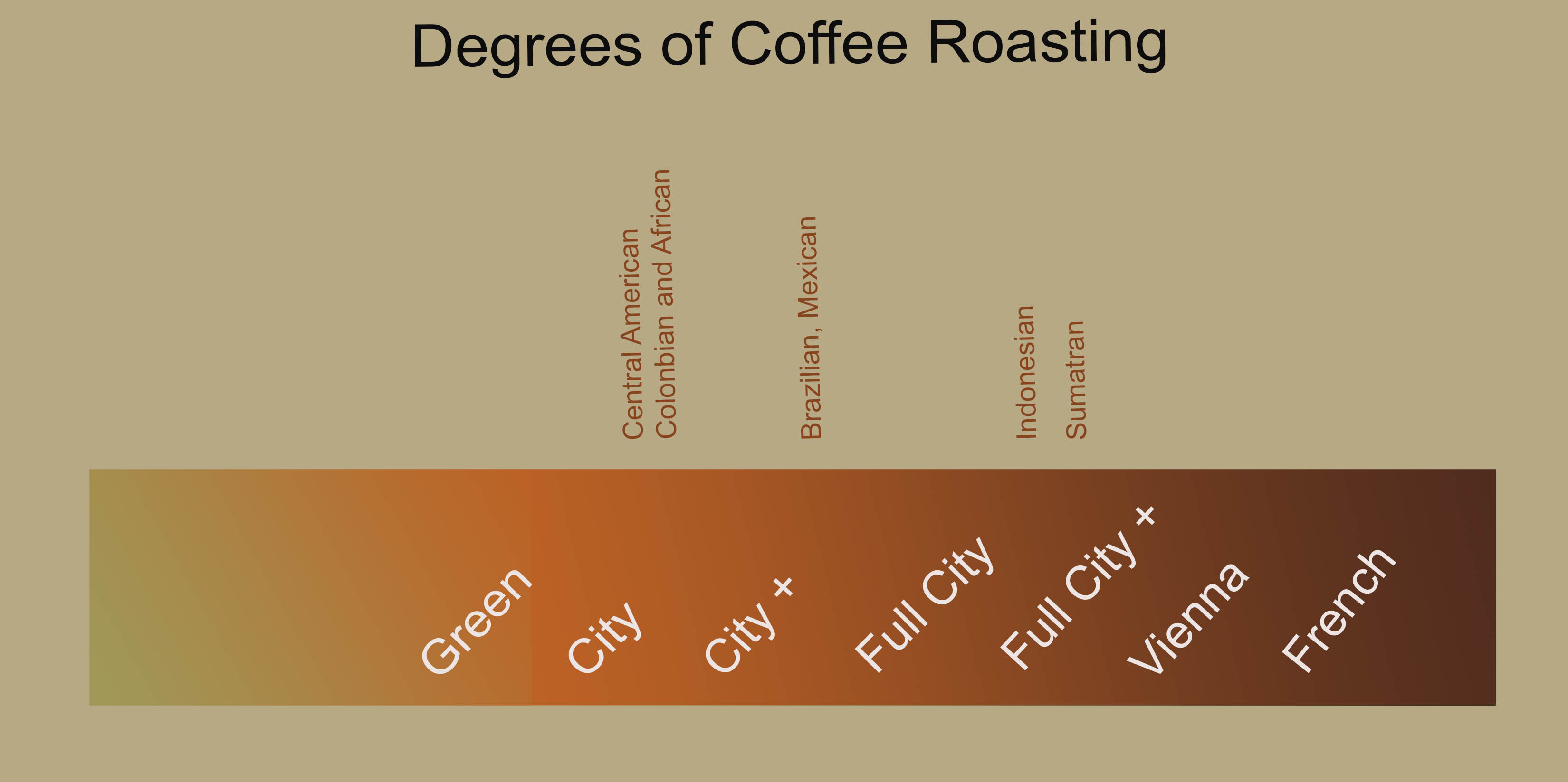 coffee roasting degree